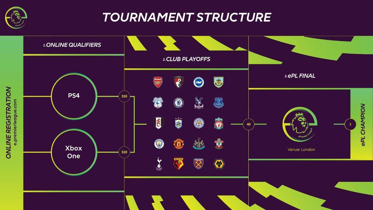 Bracket ePremier League